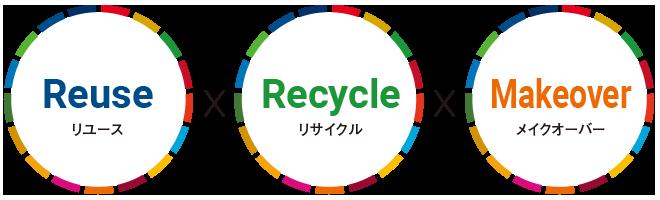 リユース・リサイクル・メイクオーバー
